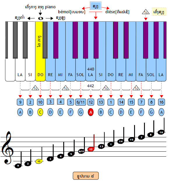 Les notes musicales du khene lao correspondant aux notes de piano