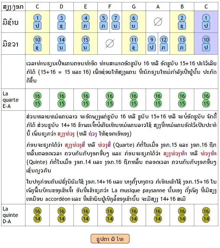 lecon de khene ou khaen lesson par Phouphetlinthong