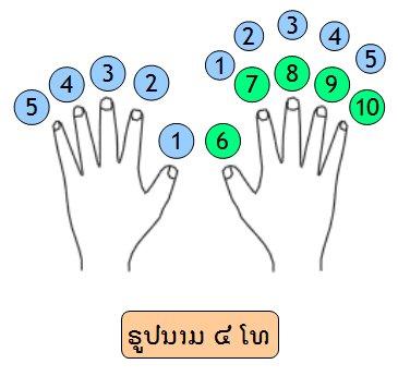 Les doigtes pour apprendre a jouer le khene lao