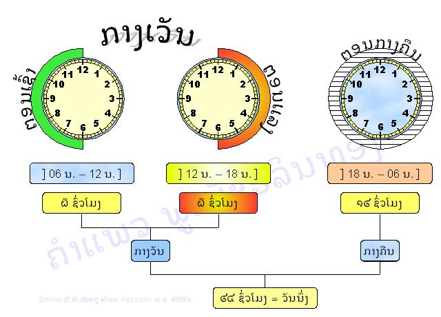 Lappellation lao du temps - Phouphetlinthong