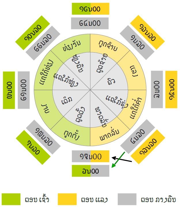Créneau horaire chez les lao ou laotiens