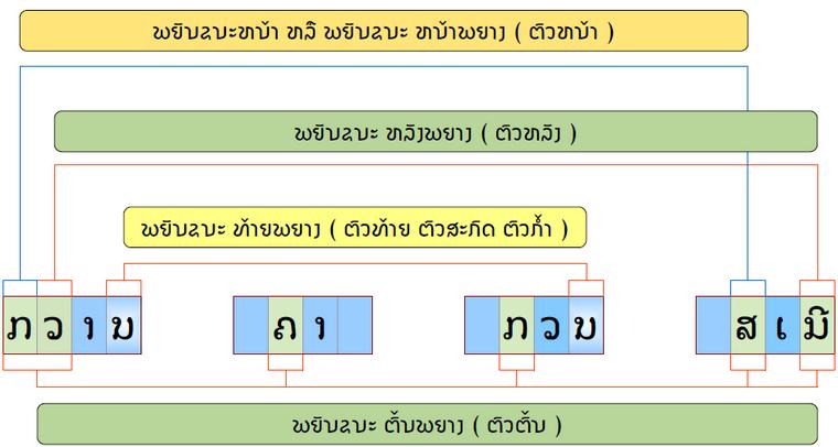 Appellation Phouphetlinthong