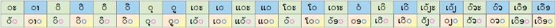 En lao, il y a 8 consonnes finales